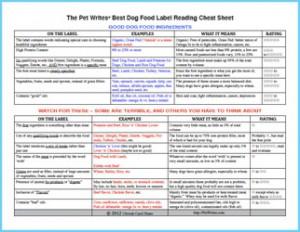 Pet Writes Best Dog Food Label Cheat Sheet